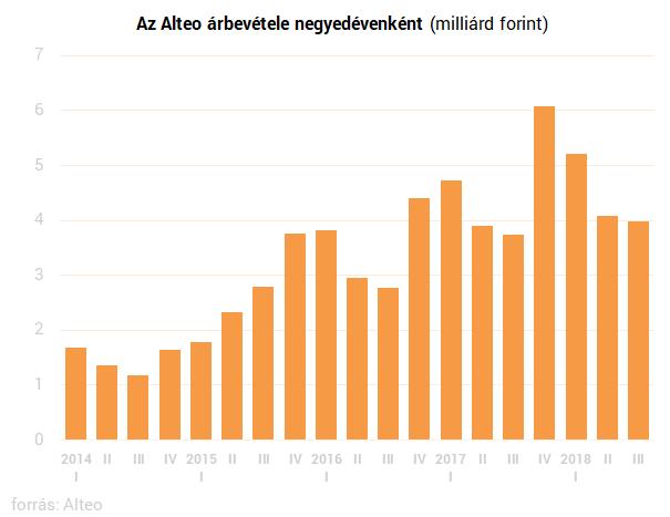 Szélerőművei támogatásának megszűnése után is nőtt az Alteo árbevétele