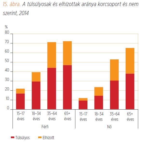 A 35 év feletti magyar férfiak 70%-a túlsúlyos