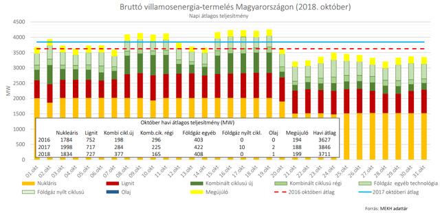 Minden szomszédjától áramimportra szorult Magyarország