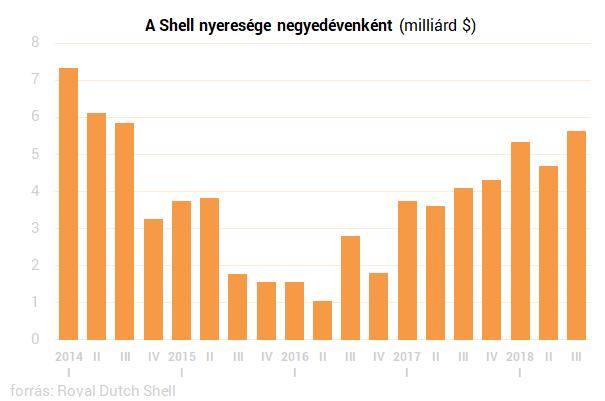 Rekord eredményekre emelkedik a Shell