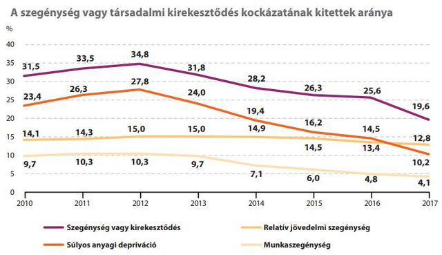 Csökkent a szegénység Magyarországon, de egyre jobban szétszakad a társadalom