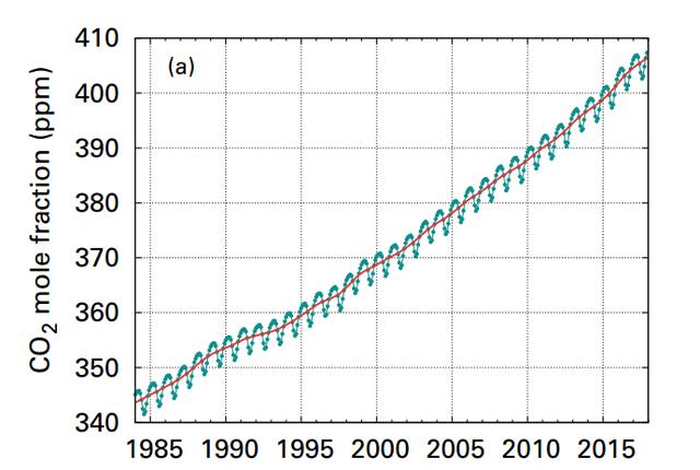 Megállíthatatlannak tűnik a felmelegedés - Itt az újabb aggasztó rekord