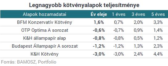 Itt a lista: ezekkel a magyar alapokkal tudtál a legtöbb pénzt keresni idén