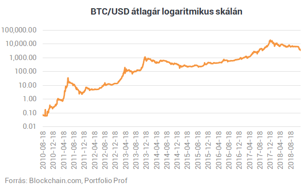 bitcoin jogi helyzete indiában
