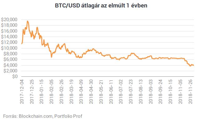 Mit lehet mondani a bitcoin elképesztő zuhanására?