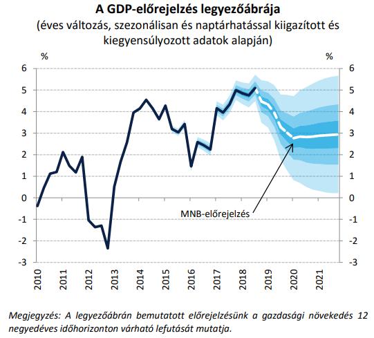 Idén minden előrejelzés jelentős lassulással számol, a GKI 3,5% körüli.