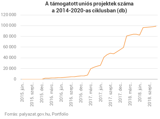 Belehúzott a kormány: már 100 ezer magyar nyertes örülhet ennek
