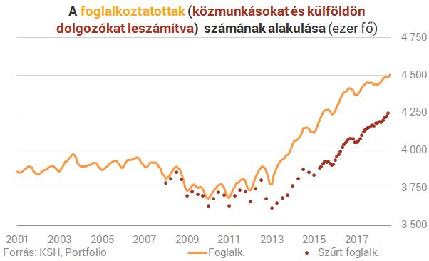 Senki sem hitte volna, hogy így oldaná meg a kormány Magyarország legnagyobb gondját