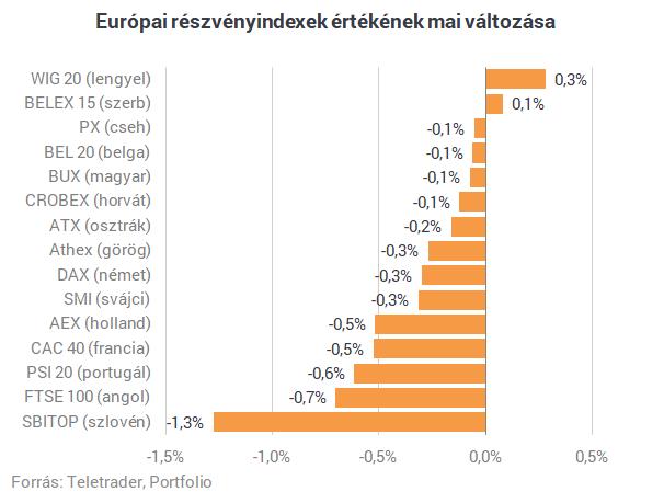 A borús részvénypiaci hangulatban az irányadó európai részvényindexek  többsége lejjebb került d6219d021f