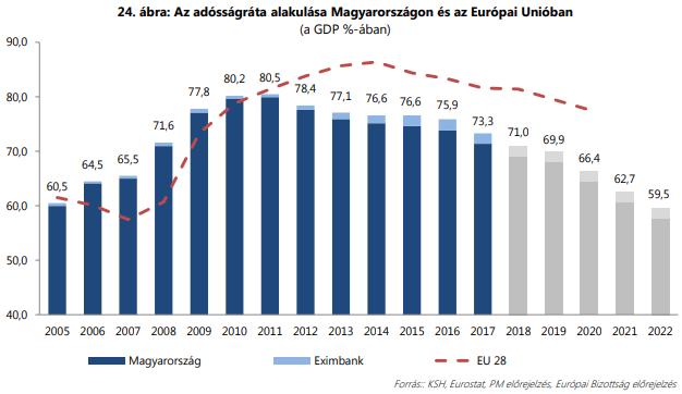 Képtalálatok a következőre: magyar államháztartás nettó államadósság