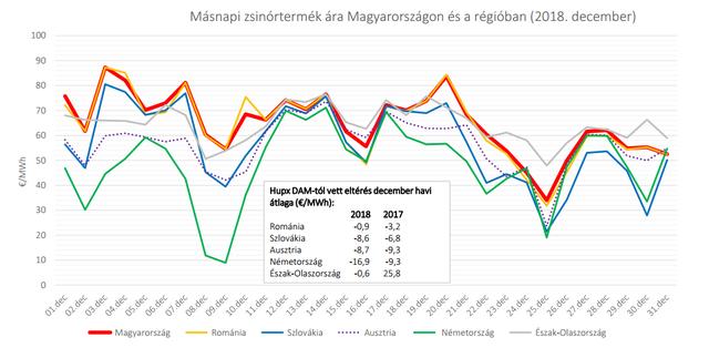 Áramárrekorder lett Magyarország
