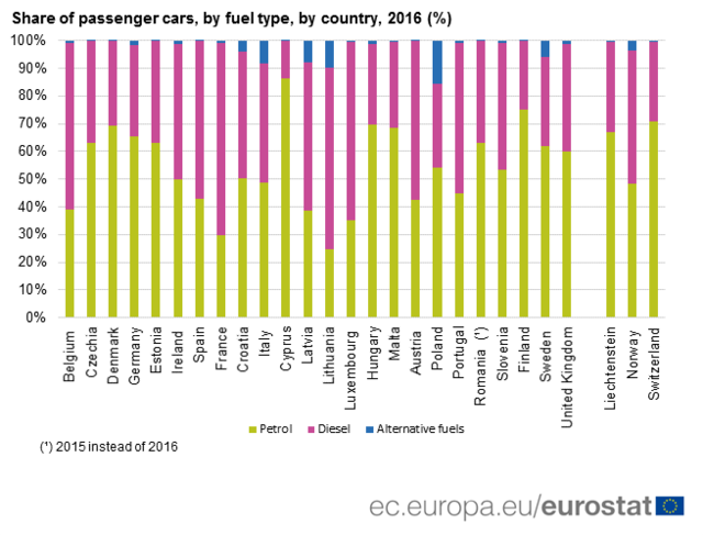 EU-toplistás Magyarország a benzines autók arányában