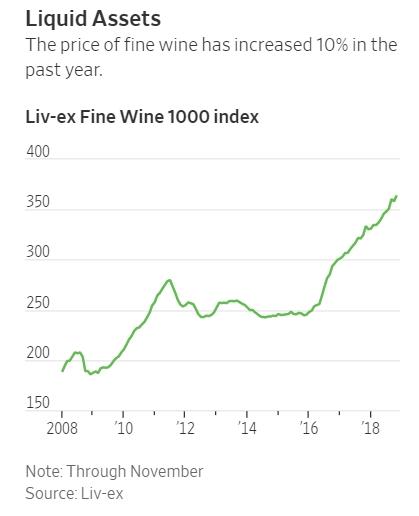 Művészet, bor, autók - 2018 legjobb befektetései