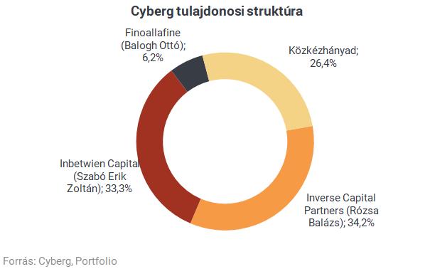 Új cég jön a magyar tőzsdére