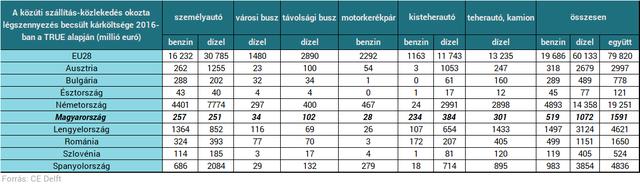 Elképesztően sokba kerülnek a dízelek Magyarországnak - Horribilis számok láttak napvilágot