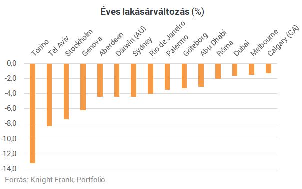 Így változnak a lakásárak a világ nagyvárosaiban - Hol áll Budapest?