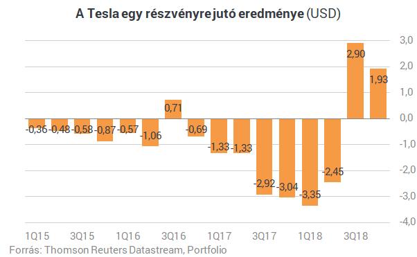 Itt az újabb bizonyíték, a Tesla olyan dologra képes, mint senki más a világon