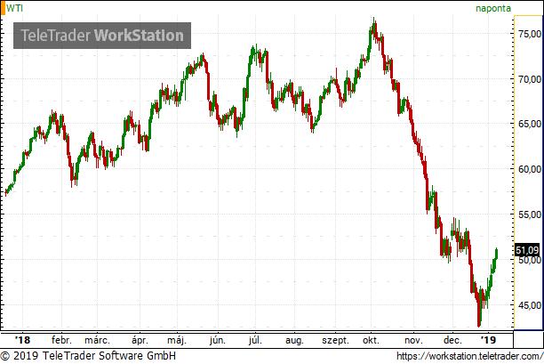 Másfél éve nem történt olyan az olajpiacon, mint ami most alakul