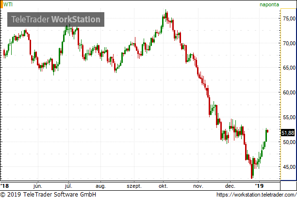 Drasztikusan megváltozott a hangulat az olajpiacon - Fordulat jöhet a kutakon?