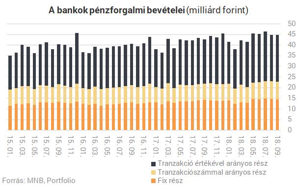 Hiába csökkentették a tranzakciós illetéket, több bank is lenyeli a pénzed