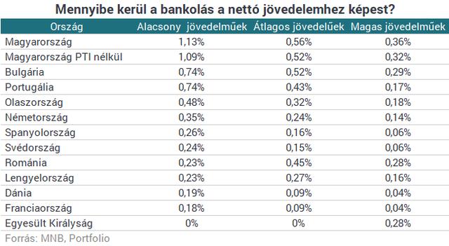 Két ábrán a magyar szégyen: így húznak le minket a bankjaink