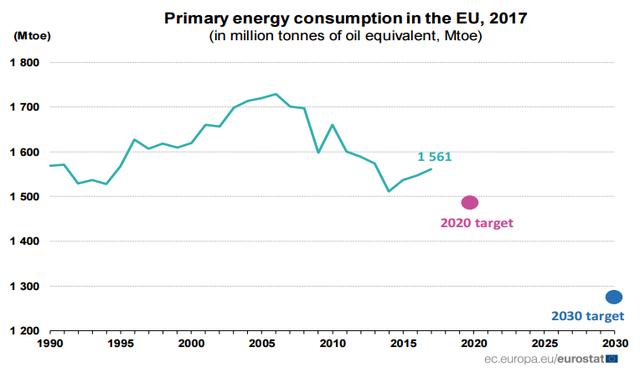 Egyre távolabb kerül az EU egyik legfontosabb energetikai céljától