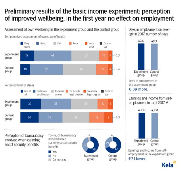 Itt az eredmény: félsiker a finn alapjövedelem-kísérlet