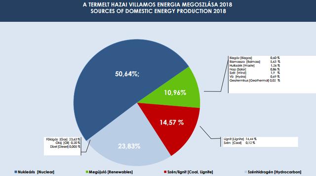 Kevesebb áramot termelt a Paksi Atomerőmű
