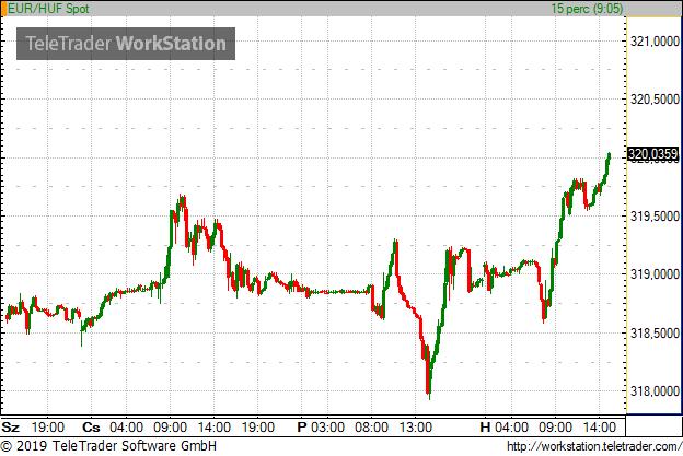 Újra 320 felett az euró