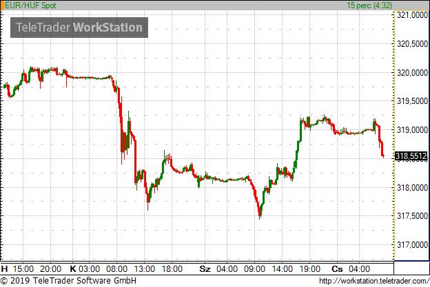 320 alatt ragadt az euró