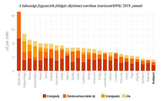 Áramárak: előzött Magyarország a toplistán