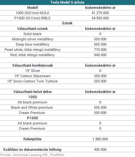 Eláll a szavad: megszereztük az összes Tesla-modell magyarországi árlistáját