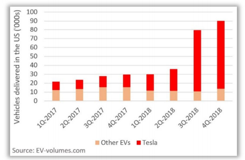 Érdekel, mekkora a Tesla előnye a világgal szemben? - Elon Musk megmutatta!