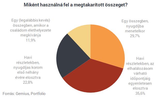 Készül a kormány nyugdíjbombája, magyarok százezrei mozdulnának rá