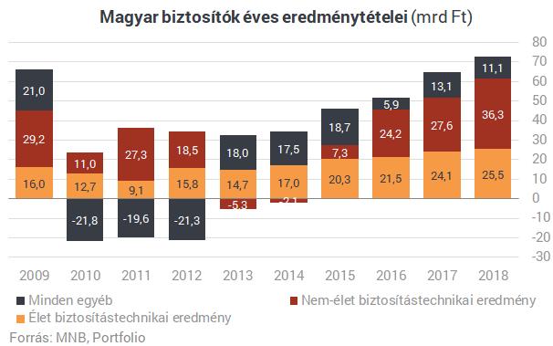 Valami nagyon nem stimmel a magyar életbiztosításoknál