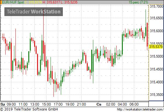 Ma az EKB mozdíthatja meg a forintot is