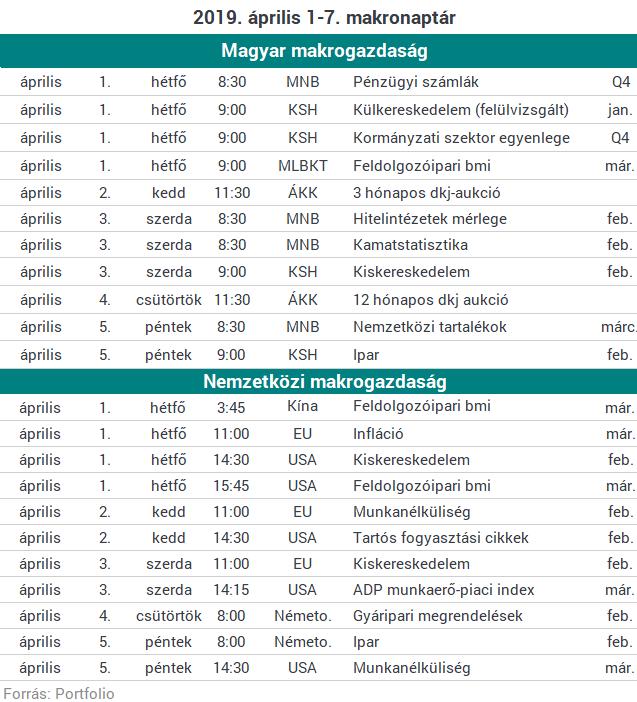 b388542566 Lássuk, behúzza-e a féket a magyar gazdaság! | PORTFOLIO.HU