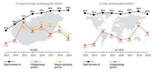 Nagyon nagy bajba kerülhet Magyarország a bérrobbanás és a sztrájkok miatt