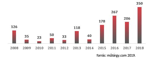Magyar művészek hazai és nemzetközi aukciós eredményei - itt vannak a friss, 2018-as adatokkal kiegészített toplisták