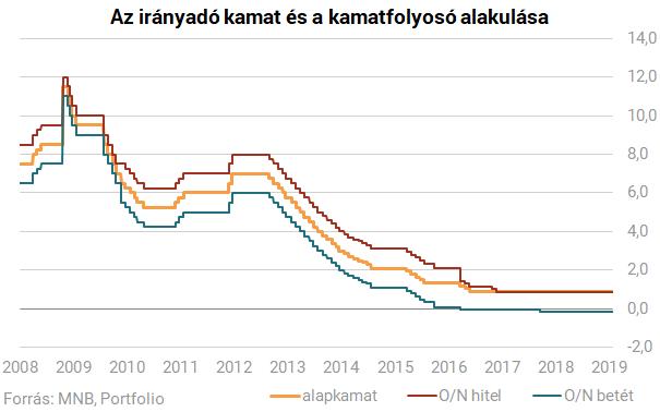 Itt az óriási fordulat ideje Magyarországon - Matolcsy Györgyék már nem halogathatják tovább a nagy döntést