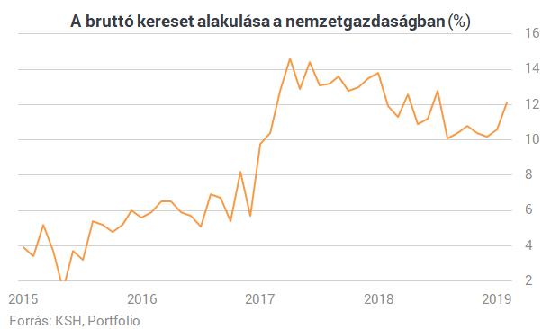 Nincs vége a magyar bérrobbanásnak