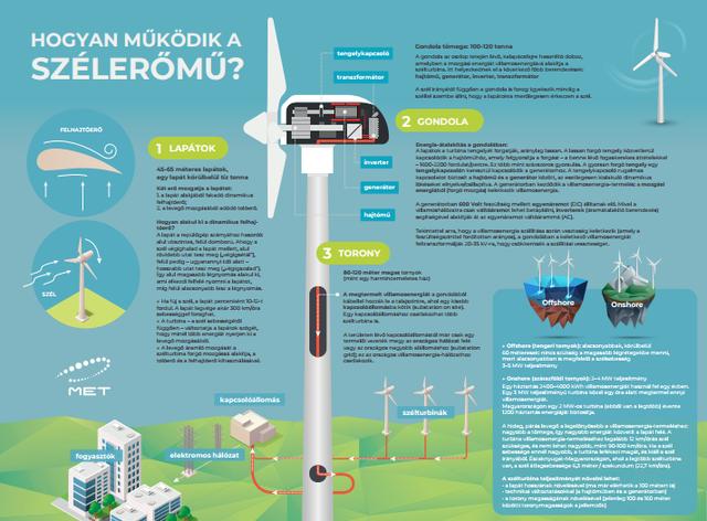 Óriási szélerőműpark épül magyar részvétellel Szerbiában