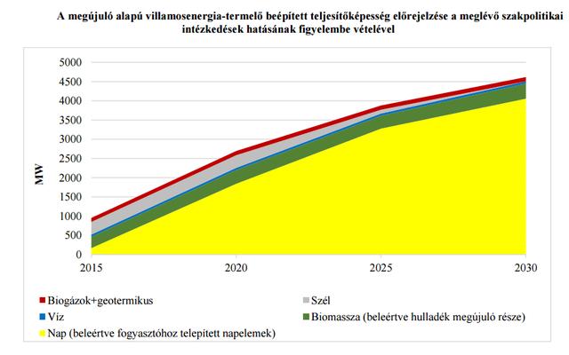 Napenergia: most jöhet csak az igazi boom, tízszereződhet a hazai kapacitás