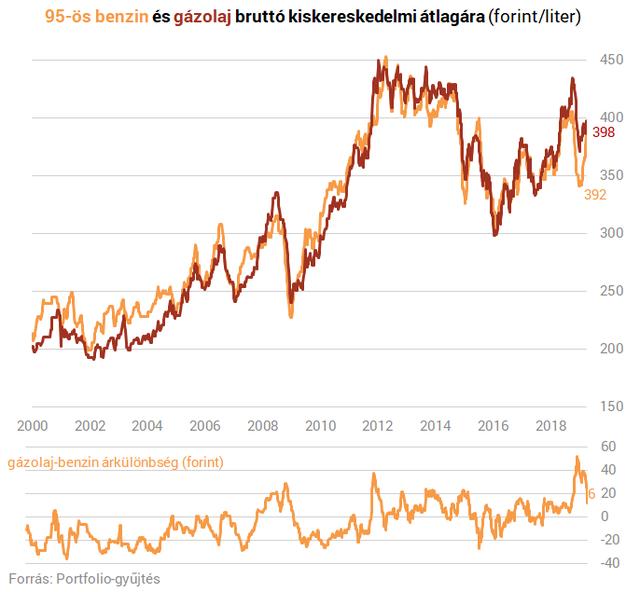 Összeesküdött a világ a magyar autósok ellen - A húszforintos üzemanyagár-emelkedés csak a kezdet?
