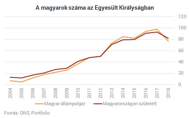 394dfcd65e Itt a fordulat: húszezerrel kevesebb magyar él Nagy-Britanniában ...