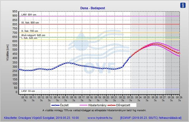0184fa3d61 Gyorsan emelkedik a Duna vízszintje, árvízvédelmi készültség lép életbe