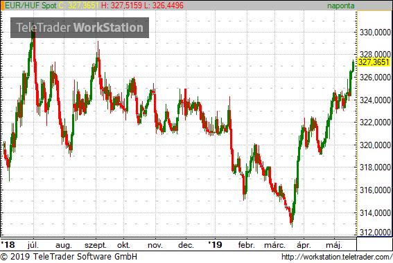 Gyengül a forint, meglesz-e az új történelmi mélypont?