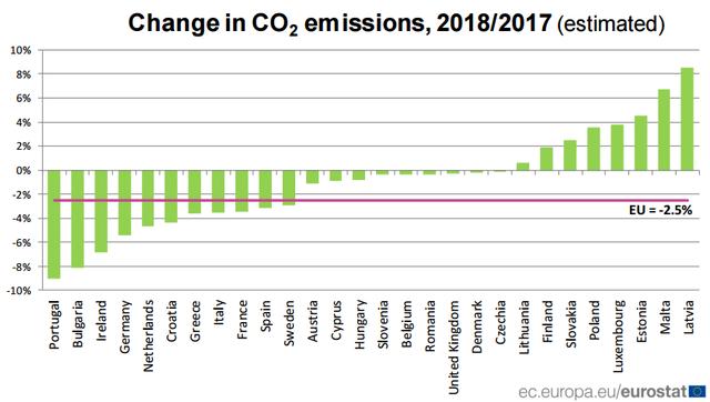 Csökkent Magyarország szén-dioxid-kibocsátása