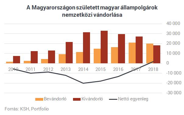Hatalmas fordulat a magyar kivándorlásban? Többen jönnek haza, mint amennyien elmennek