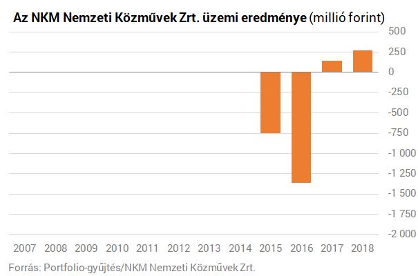 Megugrott az NKM profitja